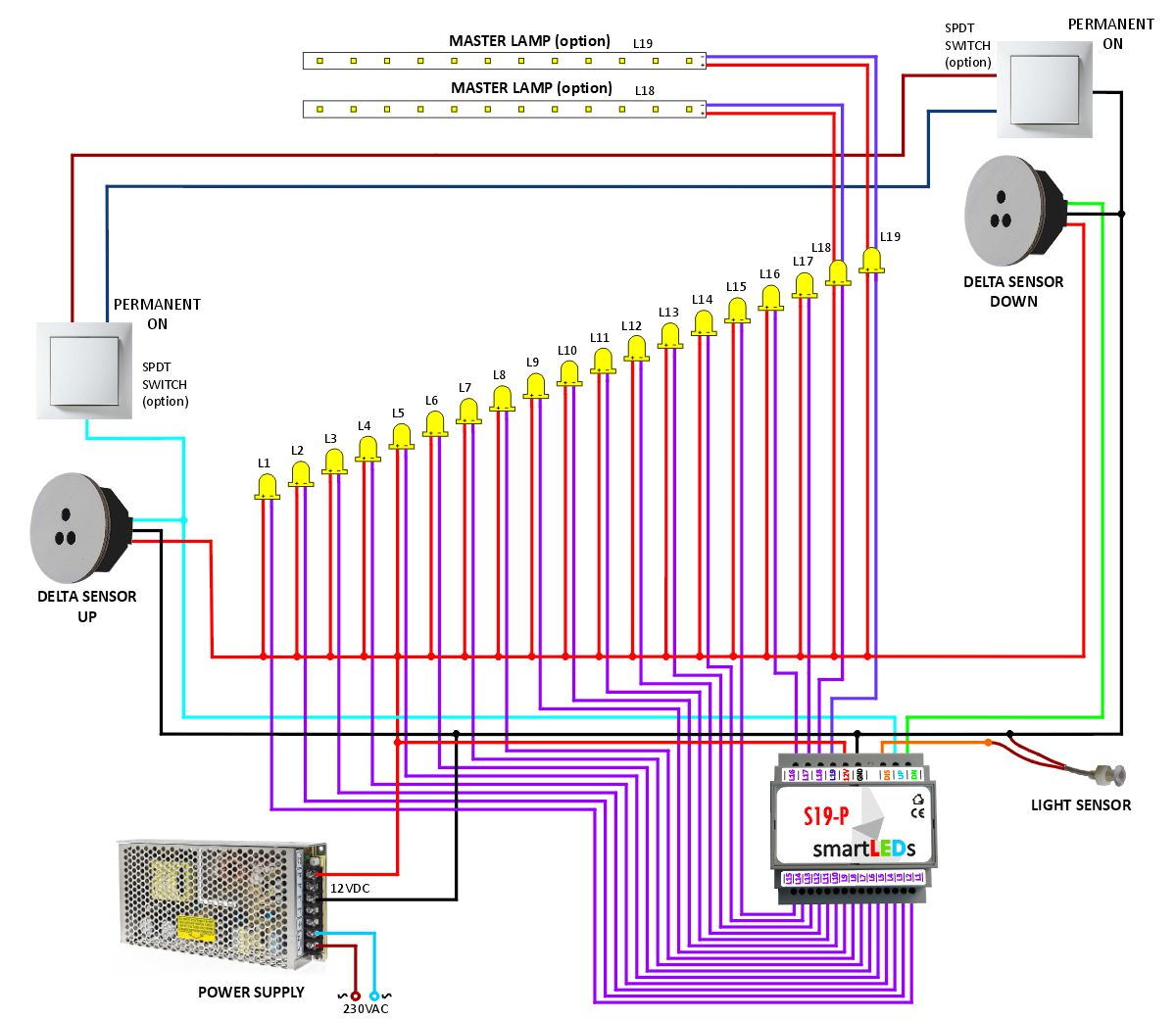 Installation diagram of the Sequential LED stair lighting system with S19 Premium controller and DELTA motion sensors