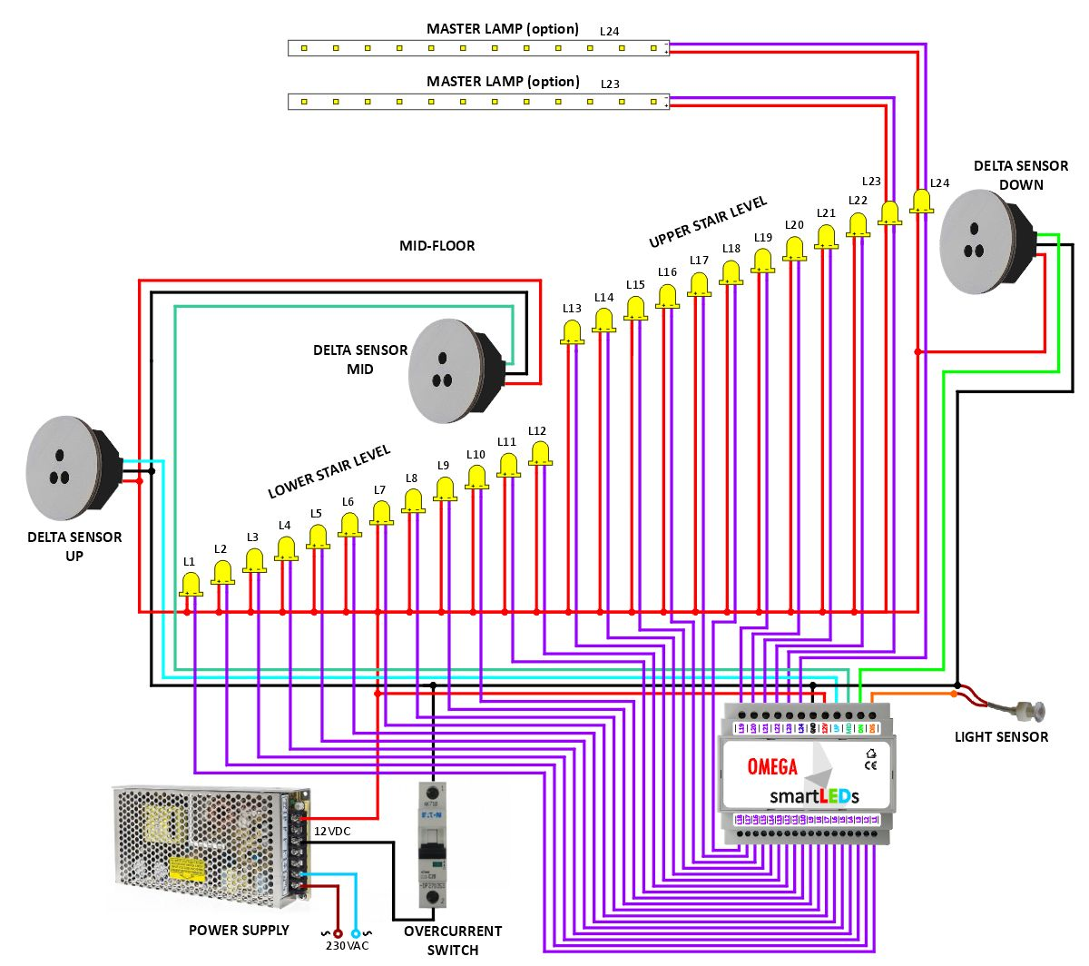 Installation diagram of the Exclusive LED stair lighting system with OMEGA controller and DELTA motion sensors